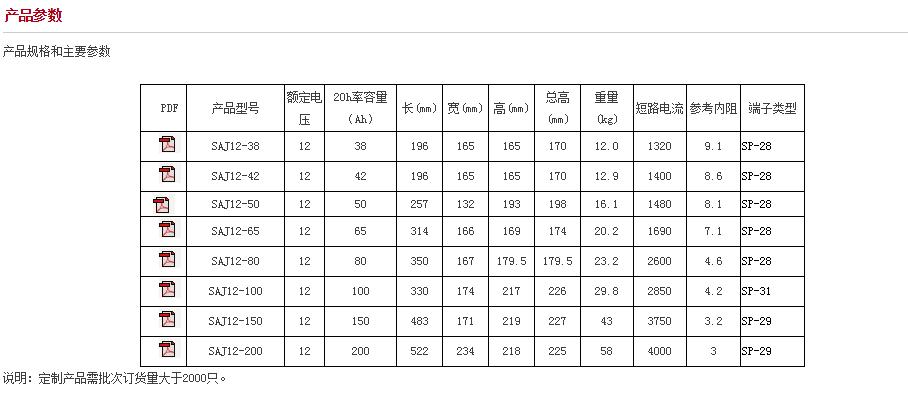 圣陽SAJ系列電池