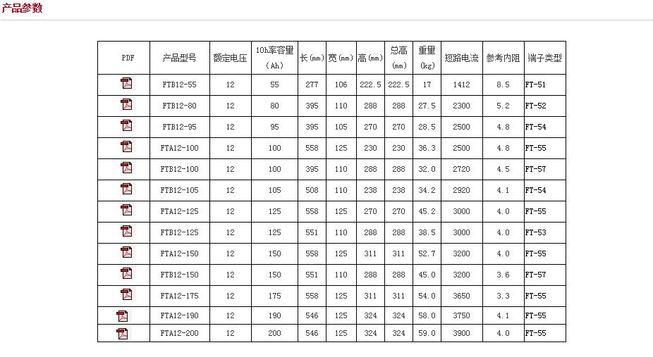 圣陽FT系列電池