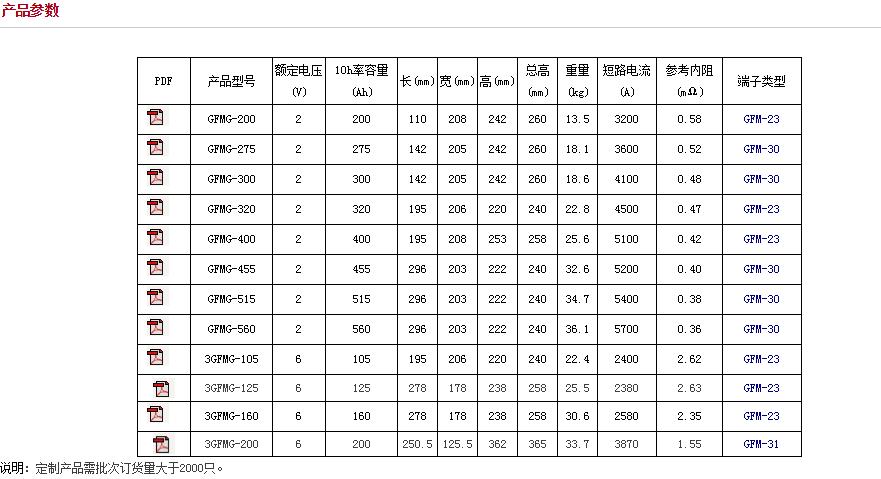 圣陽GFMG系列電池