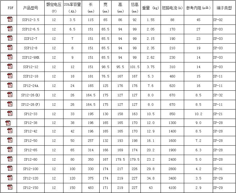 圣陽SP系列電池